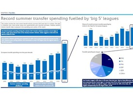 Top 20 key findings and trends identified in this year's European Club Footballing Landscape report [document]