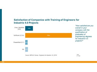 Satisfaction of Companies with Training of Engineers for Industrie 4.0 Projects