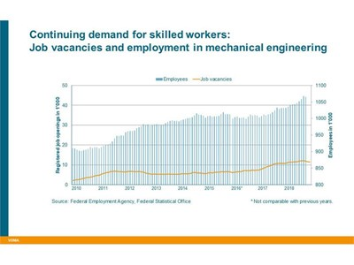Continuing demand for skilled workers
