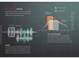 Illustration: How the I-Torque operates