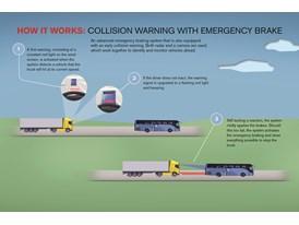 Collision Warning with Emergency Brake