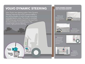 Illustration on how the Volvo Dynamic Steering system works.
