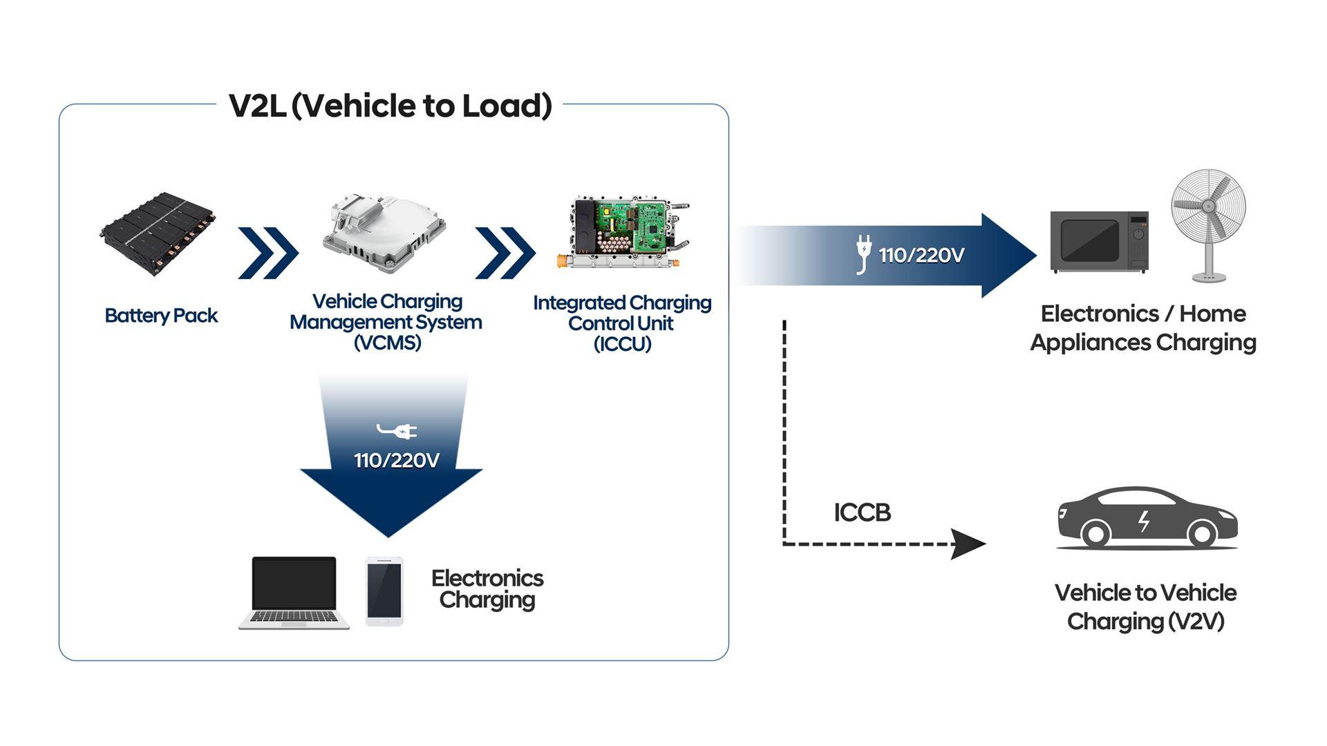Hyundai Motor Group to Lead Charge into Electric Era with Dedicated EV Platform 'E-GMP' - Image 4