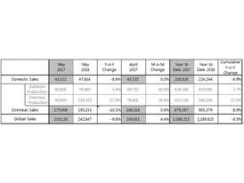 Sales Data May 2017