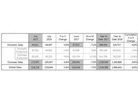 Kia Motors Posts Global Sales of 216,118 Vehicles in July