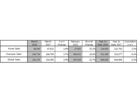 Kia March 2018 Table