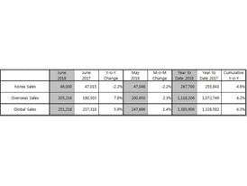 Kia June 2018 global sales table