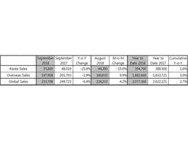 Kia Global sales in September (table)