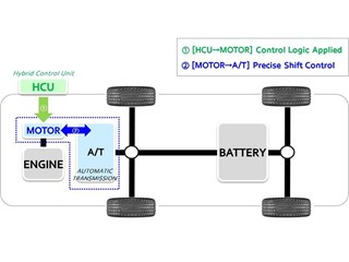 hyundai motor group develops world first active shift control for hybrids  to enhance fuel economy and