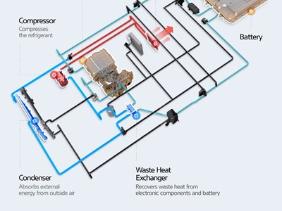 Infographic - Hyundai-Kia - Schematic of the High-efficiency Heat Pump System
