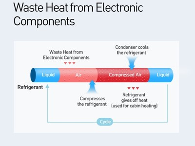 Infographic - Hyundai-Kia - Waste Heat from Electronic Components