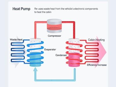 Infographic - Hyundai-Kia - The Heat Pump System Designed to Improve EV Battery Efficiency