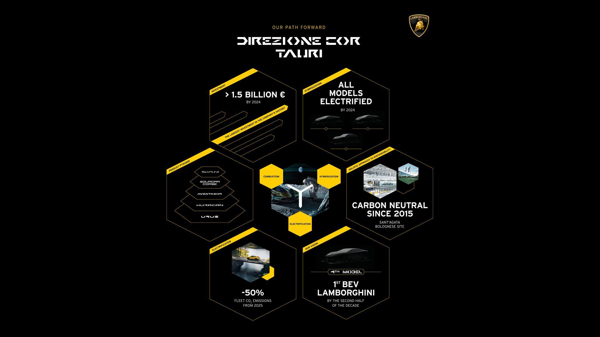 "Lamborghini announces its roadmap for electrification: ""Direzione Cor Tauri"" - Image 2"