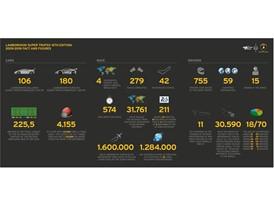 Lamborghini Super Trofeo Infographic